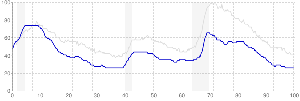 New Hampshire monthly unemployment rate chart from 1990 to January 2018